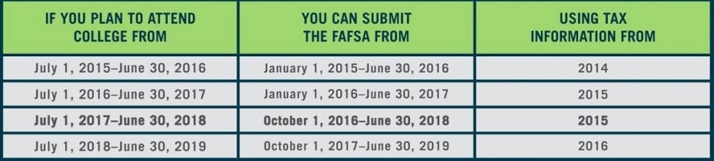 https://studentaid.ed.gov/sa/sites/default/files/2017-18-fafsa-process-changes.png